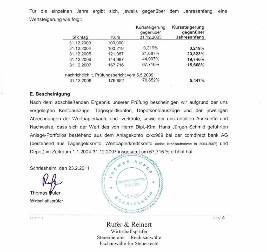 Schmid Marktsignale: Testat 2004-2008